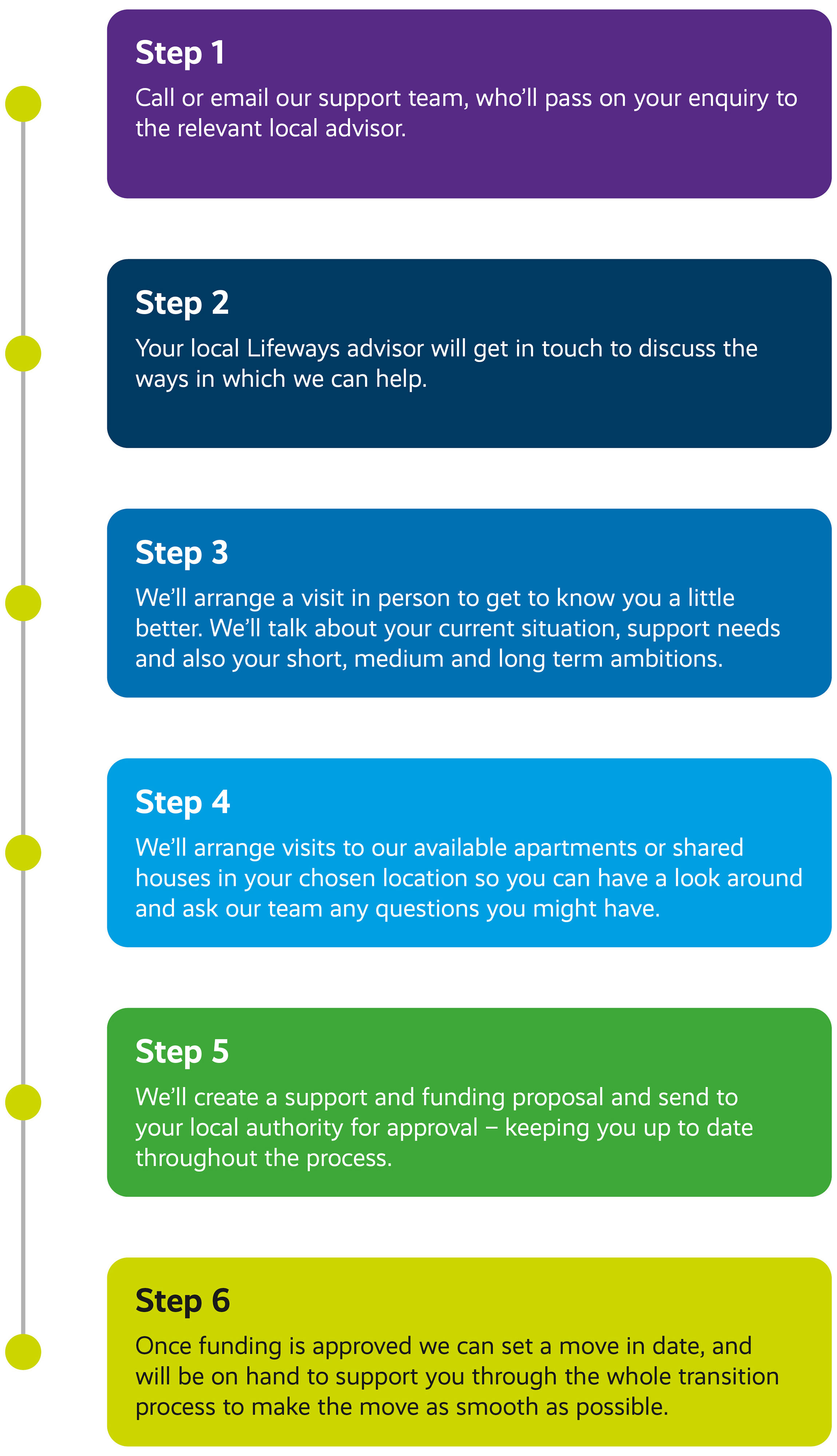 Families referral process