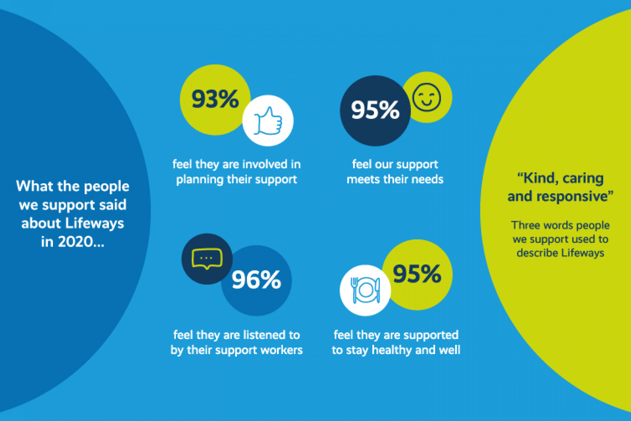 people we support satisfaction surveys infographic